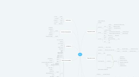 Mind Map: Birra