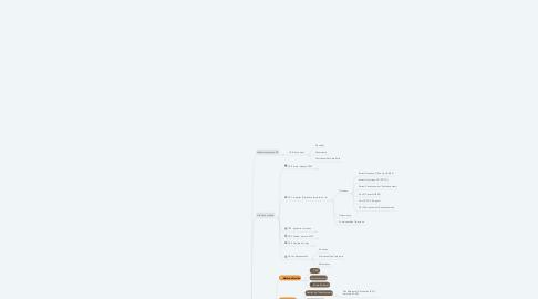 Mind Map: Backlog