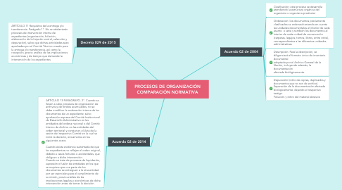 Mind Map: PROCESOS DE ORGANIZACIÓN COMPARACIÓN NORMATIVA