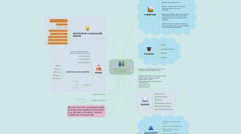 Mind Map: SISTEMA EDUCATIVO COLOMBIANO