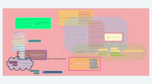 """Mind Map: """"TIPOS DE INVESTIGACIÓN"""""""