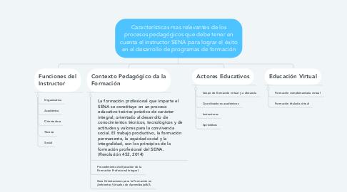 Mind Map: Características mas relevantes de los procesos pedagógicos que debe tener en cuenta el instructor SENA para lograr el éxito en el desarrollo de programas de formación
