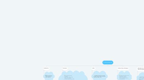 Mind Map: 3.3 Empresario