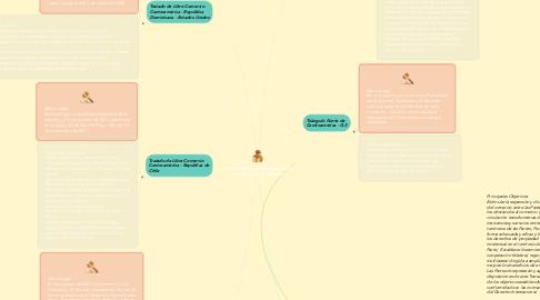 Mind Map: Tratados de Libre Comercio (TLC) suscritos por El Salvador