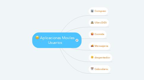 Mind Map: Aplicaciones Moviles Usuarios