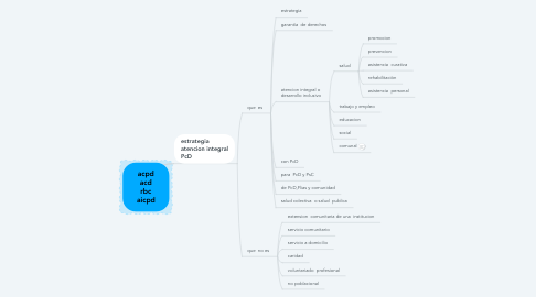 Mind Map: acpd acd rbc aicpd