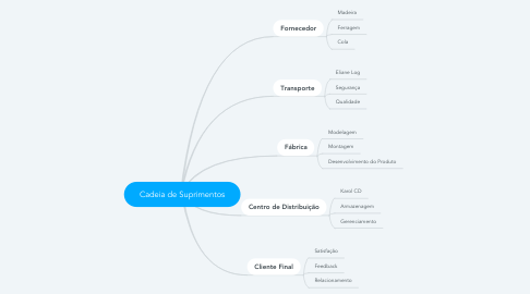 Mind Map: Cadeia de Suprimentos