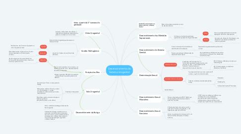 Mind Map: Desenvolvimento do Sistema Urogenital