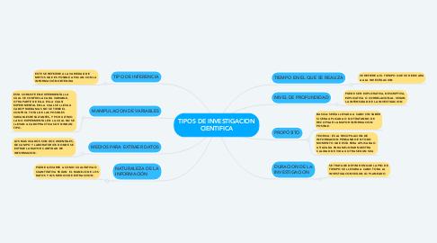 Mind Map: TIPOS DE INVESTIGACION CIENTIFICA