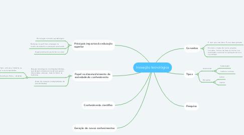 Mind Map: Inovação tecnológica