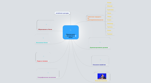 Mind Map: Виртуальные экскурсии в Китае