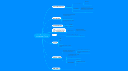 Mind Map: Desarrollo social y de la personalidad en la infancia