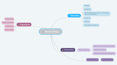 Mind Map: Interior Design