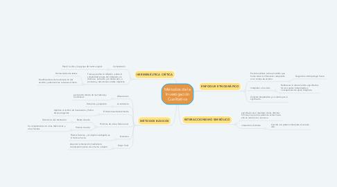 Mind Map: Métodos de la Investigación Cualitativa