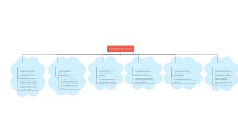 Mind Map: Estrategias de atención