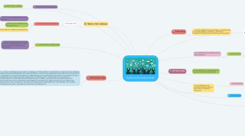 Mind Map: Syllabus Estandarizado
