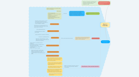 Mind Map: Abort in Colombia