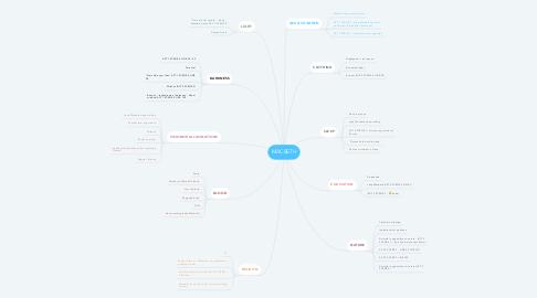Mind Map: MACBETH