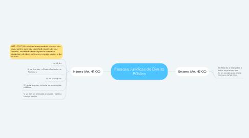Mind Map: Pessoas Jurídicas de Direito Público