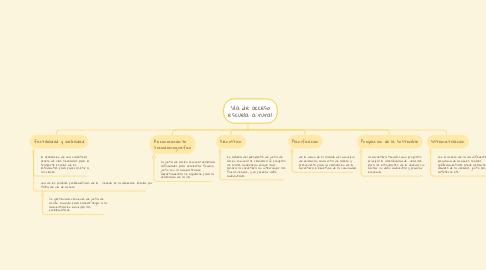 Mind Map: marco teórico de la investigación.