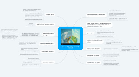 Mind Map: LET'S TAKE CARE OF OUR WORLD