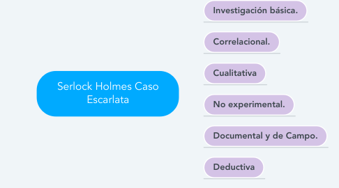 Mind Map: Serlock Holmes Caso Escarlata