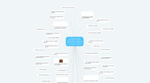 Mind Map: 53 CONSEJOS PARA MEJORAR LA IMAGEN   PROFESIONAL Y PERSONAL COMO FUTURO EGRESADO DEL NIVEL SUPERIOR