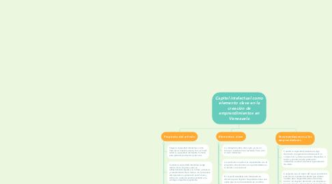 Mind Map: Capital intelectual como elemento clave en la creación de emprendimientos en Venezuela