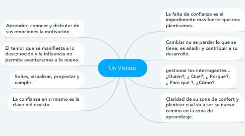 Mind Map: Un Vistazo