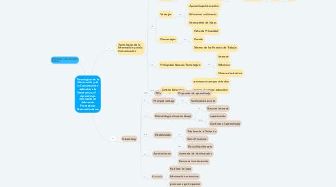 Mind Map: Tecnologías de la Información y de la Comunicación aplicadas a la Enseñanza y el    Aprendizaje Innovando en Educación Perceptivas Neuroeducativas