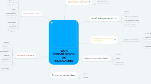 Mind Map: FASES CONSTRUCCIÓN DE INDICADORES