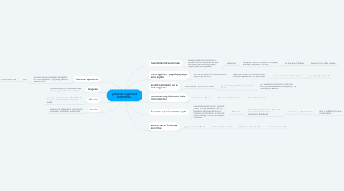 Mind Map: procesos cognitivos superiores.