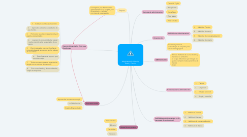 Mind Map: Administración :Ciencia, Teoría y Practica
