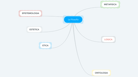 Mind Map: La Filosofía