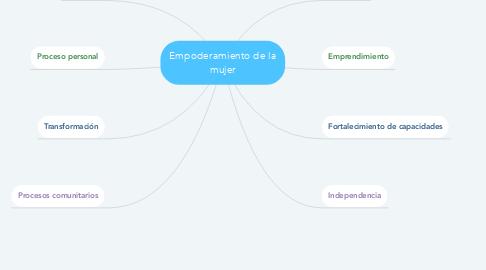 Mind Map: Empoderamiento de la mujer