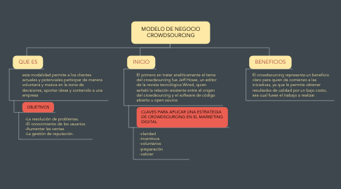 Mind Map: MODELO DE NEGOCIO CROWDSOURCING