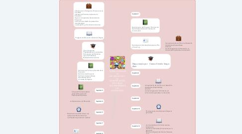 Mind Map: TECNOLOGÍAS DE La INFORMACIÓN Y LA  COMUNICACIÓN, APLICADAS  A LA ENSEÑANZA y EL  APRENDIZAJE