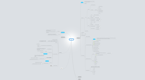 Mind Map: claymore