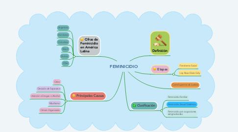 Mind Map: FEMINICIDIO