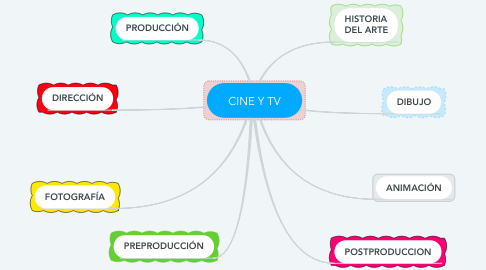Mind Map: CINE Y TV