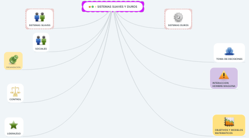 Mind Map: SISTEMAS SUAVES Y DUROS