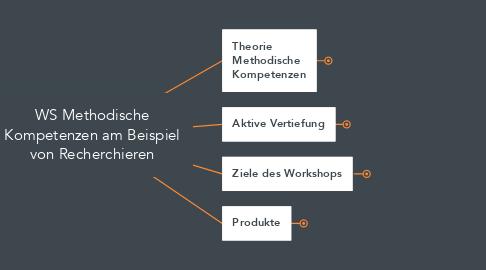 Mind Map: WS Methodische Kompetenzen am Beispiel von Recherchieren