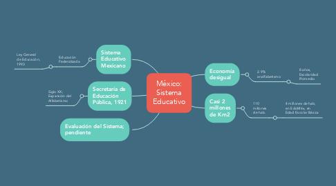 Mind Map: México: Sistema Educativo