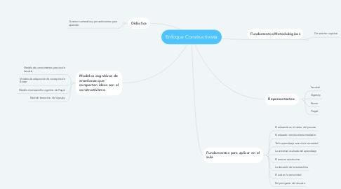Mind Map: Enfoque Constructivista