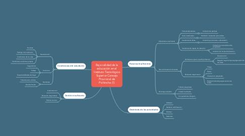 Mind Map: Baja calidad de la educación en el Instituto Tecnológico Superior Consejo Provincial de Pichincha (1)