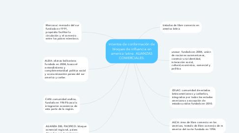 Mind Map: Intentos de conformación de bloques de influencia en america latina. ALIANZAS COMERCIALES: