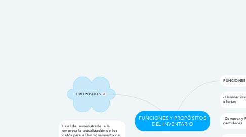 Mind Map: FUNCIONES Y PROPÓSITOS DEL INVENTARIO