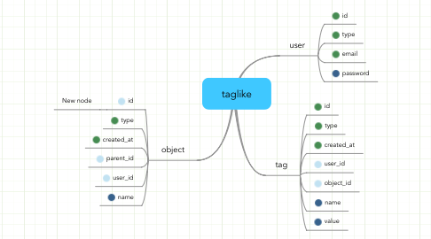 Mind Map: taglike