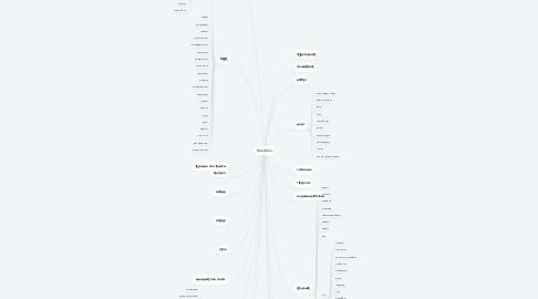 Mind Map: Махаббат