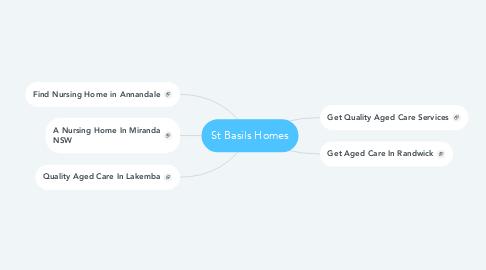Mind Map: St Basils Homes